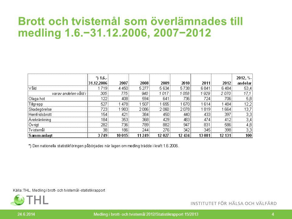 Brott och tvistemål som överlämnades till medling 1.6.−31.12.2006, 2007−2012 24.6.2014Medling i brott- och tvistemål 2012/Statistikrapport 15/20134 Källa: THL, Medling i brott- och tvistemål -statistikrapport