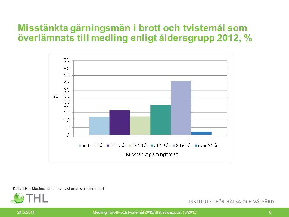 Misstänkta gärningsmän i brott och tvistemål som överlämnats till medling enligt åldersgrupp 2012, % 24.6.2014Medling i brott- och tvistemål 2012/Statistikrapport 15/20136 Källa: THL, Medling i brott- och tvistemål -statistikrapport