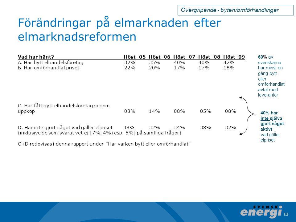 13 Förändringar på elmarknaden efter elmarknadsreformen Vad har hänt? Höst -05 Höst -06 Höst -07 Höst -08 Höst -09 A. Har bytt elhandelsföretag 32% 35