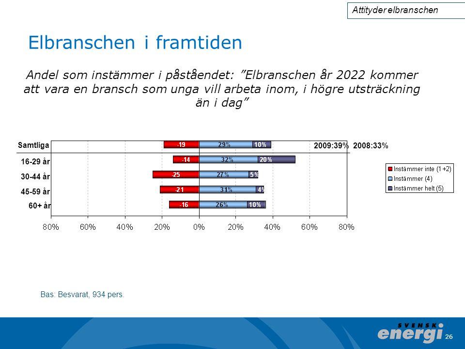 """26 Elbranschen i framtiden Bas: Besvarat, 934 pers. Andel som instämmer i påståendet: """"Elbranschen år 2022 kommer att vara en bransch som unga vill ar"""