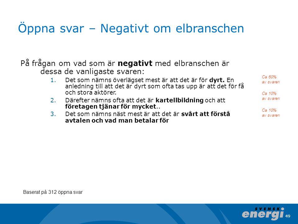49 Öppna svar – Negativt om elbranschen På frågan om vad som är negativt med elbranschen är dessa de vanligaste svaren: 1.Det som nämns överlägset mes