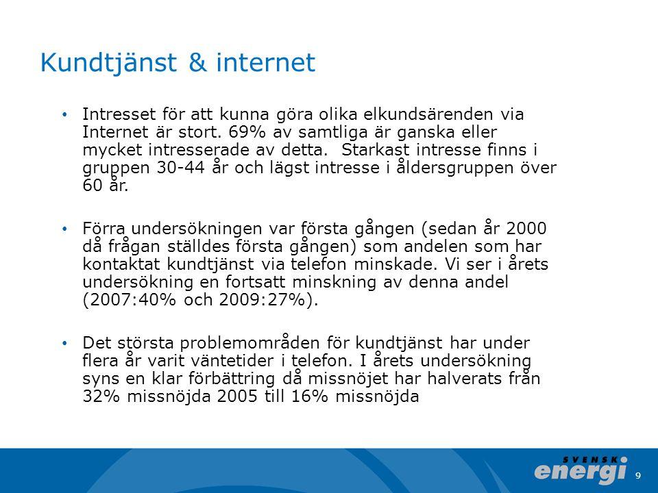 9 Kundtjänst & internet • Intresset för att kunna göra olika elkundsärenden via Internet är stort. 69% av samtliga är ganska eller mycket intresserade