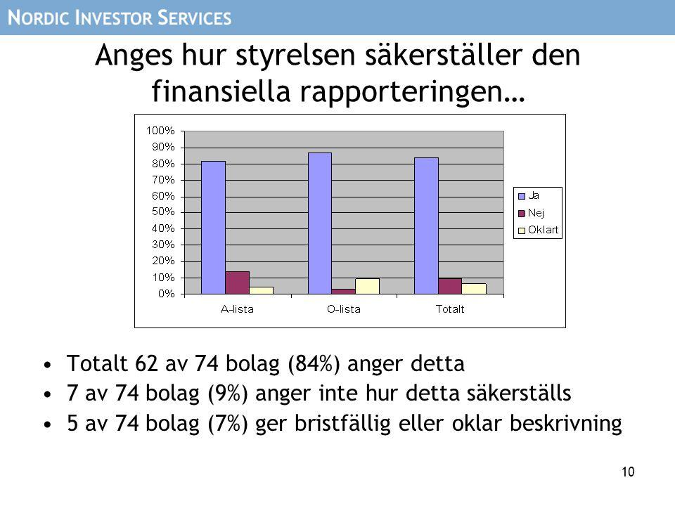 10 Anges hur styrelsen säkerställer den finansiella rapporteringen… •Totalt 62 av 74 bolag (84%) anger detta •7 av 74 bolag (9%) anger inte hur detta säkerställs •5 av 74 bolag (7%) ger bristfällig eller oklar beskrivning