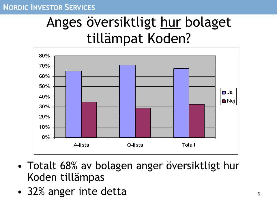 9 Anges översiktligt hur bolaget tillämpat Koden? •Totalt 68% av bolagen anger översiktligt hur Koden tillämpas •32% anger inte detta