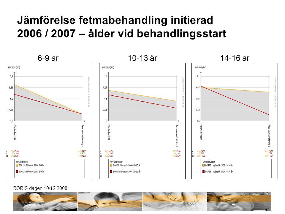 BORIS dagen 10/12 2008 Jämförelse fetmabehandling initierad 2006 / 2007 – ålder vid behandlingsstart 6-9 år10-13 år14-16 år