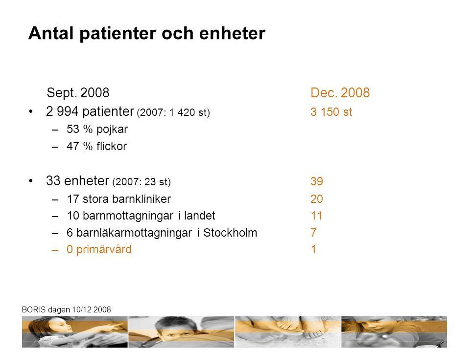 BORIS dagen 10/12 2008 Antal patienter och enheter Sept. 2008Dec. 2008 •2 994 patienter (2007: 1 420 st) 3 150 st –53 % pojkar –47 % flickor •33 enhet