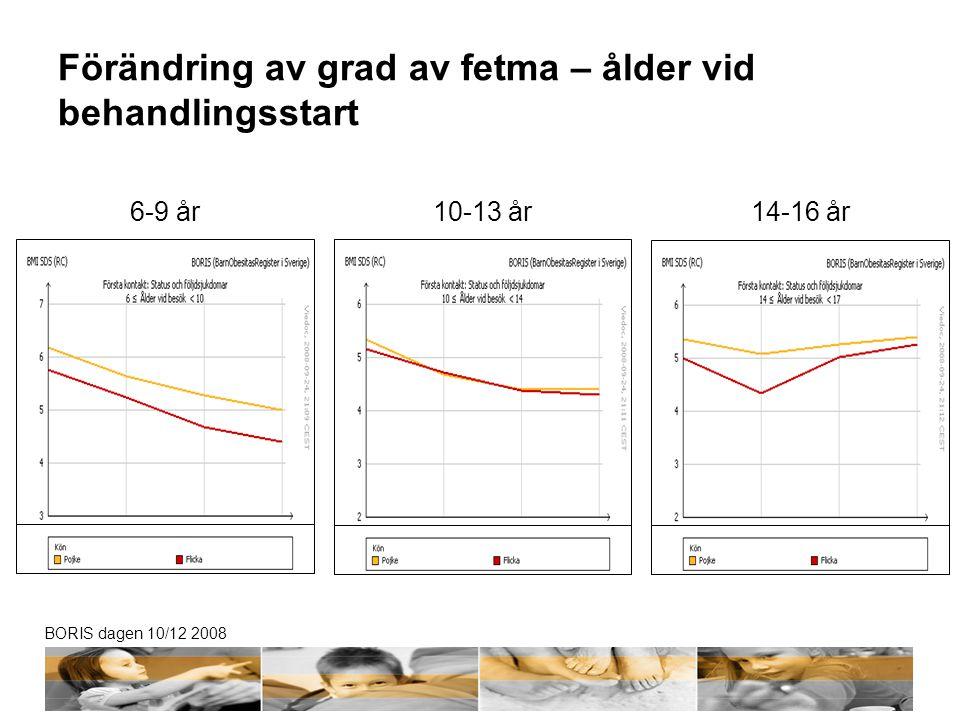 BORIS dagen 10/12 2008 Förändring av grad av fetma – ålder vid behandlingsstart 6-9 år10-13 år14-16 år