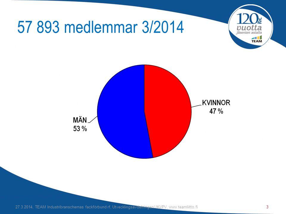 57 893 medlemmar 3/2014 27.3.2014, TEAM Industribranschernas fackförbund rf, Utvecklingsavdelningen/JKi/PV, www.teamliitto.fi3