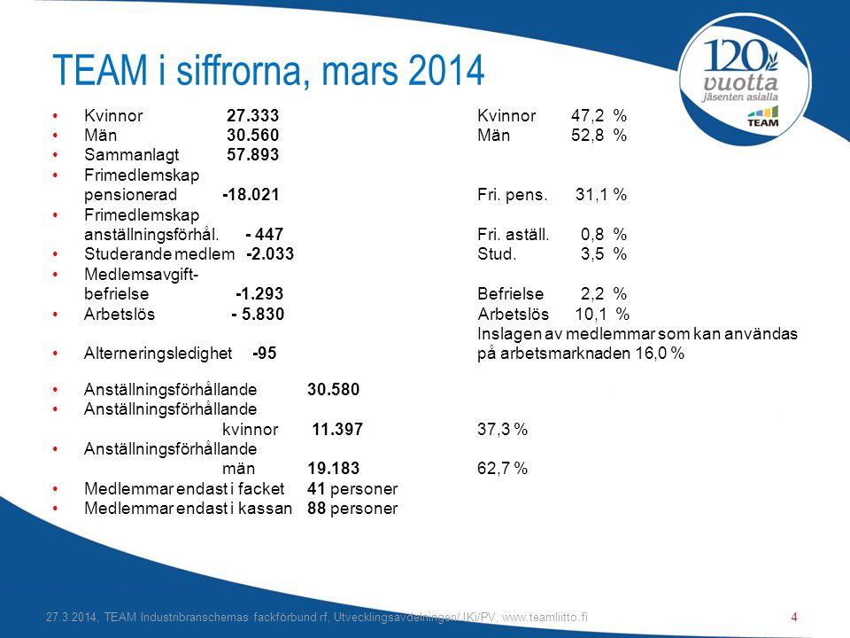 TEAM i siffrorna, mars 2014 •Kvinnor 27.333 Kvinnor 47,2 % •Män 30.560Män 52,8 % •Sammanlagt 57.893 •Frimedlemskap pensionerad-18.021 Fri.