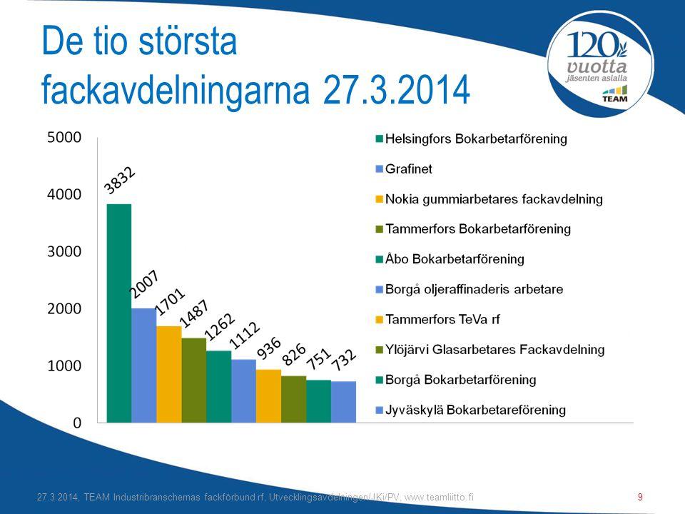 De tio största fackavdelningarna 27.3.2014 27.3.2014, TEAM Industribranschernas fackförbund rf, Utvecklingsavdelningen/JKi/PV, www.teamliitto.fi9