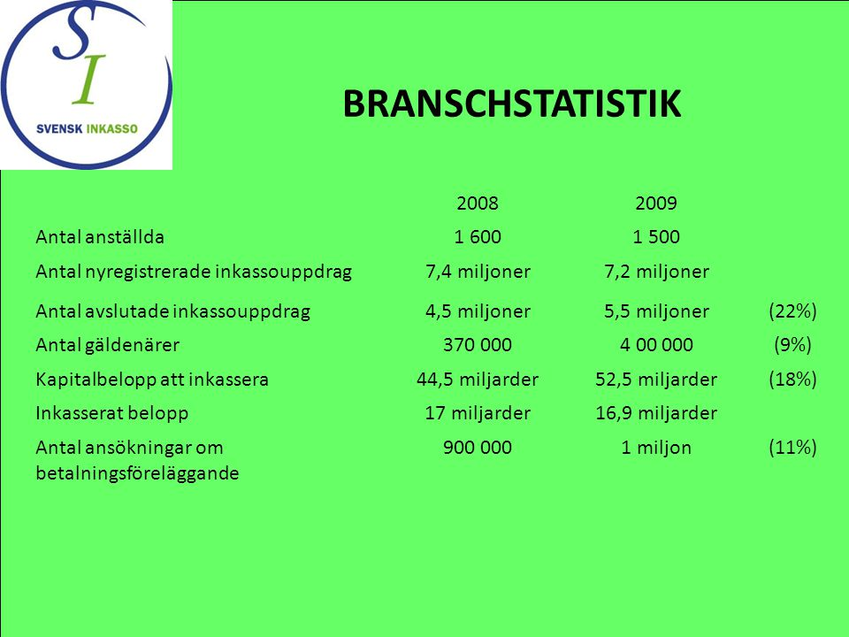 BRANSCHSTATISTIK 20082009 Antal anställda1 6001 500 Antal nyregistrerade inkassouppdrag7,4 miljoner7,2 miljoner Antal avslutade inkassouppdrag4,5 milj