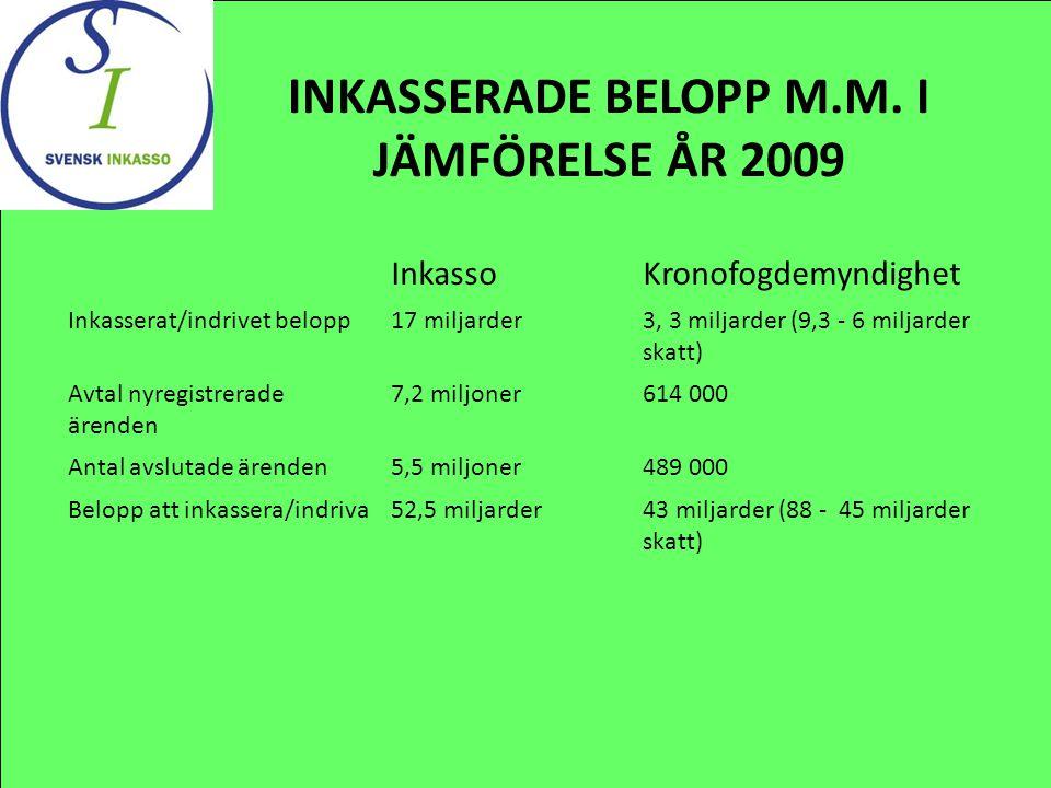 INKASSERADE BELOPP M.M.