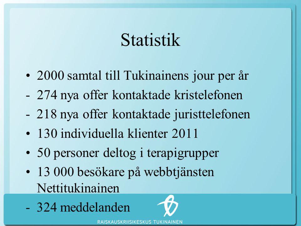 Statistik •2000 samtal till Tukinainens jour per år -274 nya offer kontaktade kristelefonen - 218 nya offer kontaktade juristtelefonen •130 individuella klienter 2011 •50 personer deltog i terapigrupper •13 000 besökare på webbtjänsten Nettitukinainen - 324 meddelanden