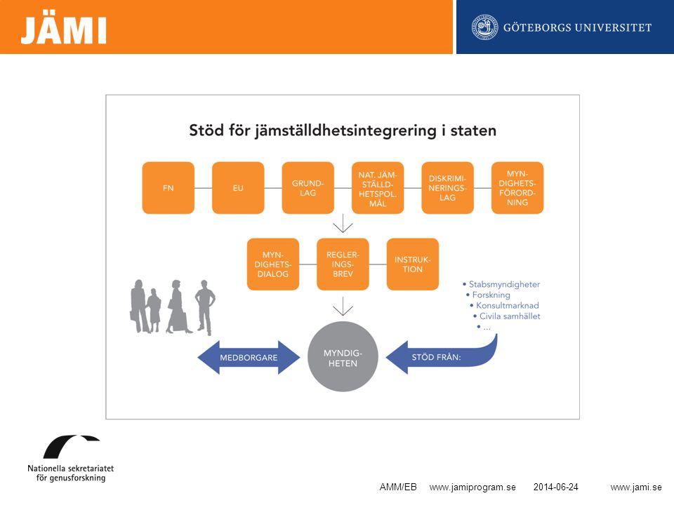 www.jami.se Integrerat stöd för jämställdhetsintegrering •VHS Upphandling - Stöd vid upphandling •Ekonomistyrningsverket - Stöd vid uppföljning •Kompetensrådet för utveckling i staten - Stöd vid utveckling 2014-06-24AMM/EB www.jamiprogram.se