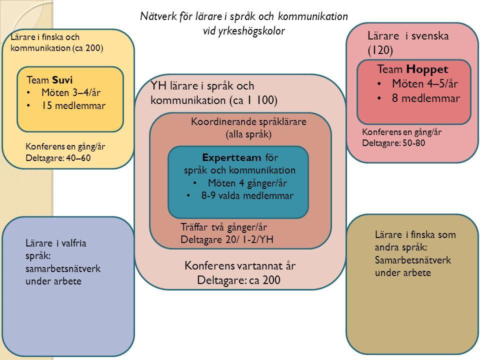 Nätverk för lärare i språk och kommunikation vid yrkeshögskolor Expertteam för språk och kommunikation • Möten 4 gånger/år • 8-9 valda medlemmar Koordinerande språklärare (alla språk) Träffar två gånger/år Deltagare 20/ 1-2/YH YH lärare i språk och kommunikation (ca 1 100) Konferens vartannat år Deltagare: ca 200 Lärare i finska och kommunikation (ca 200) Konferens en gång/år Deltagare: 40–60 Team Suvi • Möten 3–4/år • 15 medlemmar Lärare i valfria språk: samarbetsnätverk under arbete Lärare i finska som andra språk: Samarbetsnätverk under arbete Lärare i svenska (120) Konferens en gång/år Deltagare: 50-80 Team Hoppet • Möten 4–5/år • 8 medlemmar