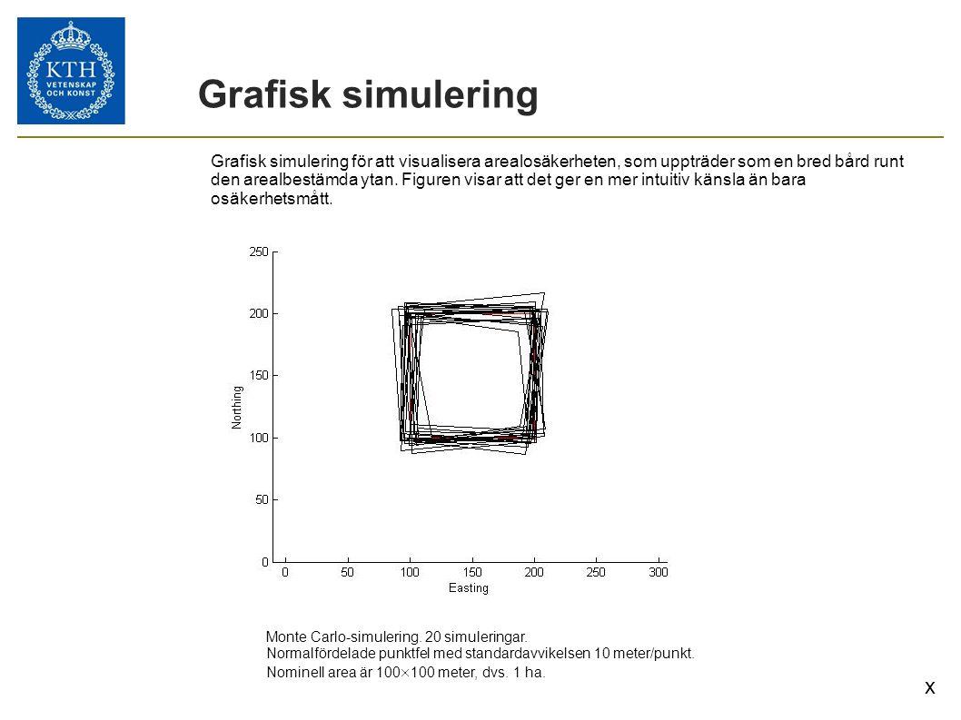 Grafisk simulering Monte Carlo-simulering. 20 simuleringar. Normalfördelade punktfel med standardavvikelsen 10 meter/punkt. Nominell area är 100  100
