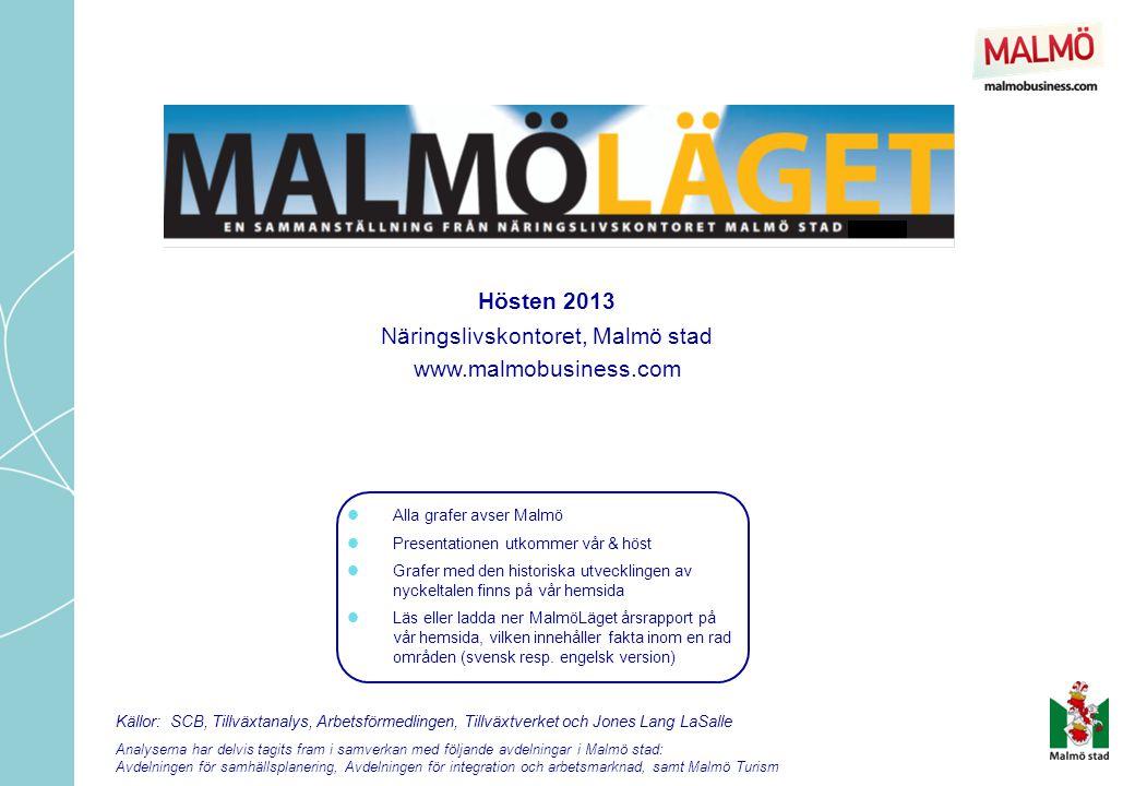 Gästnatt = varje övernattande gäst MalmöLäget – hösten 2013  Totalt 562 339 gästnätter på Malmös hotell och vandrarhem under första halvåret 2013, nästan lika många som 2012  Första halvåret, jan-jun 2013 hade Malmö flest uthyrda hotellrum måndag-torsdag, då låg rumsbeläggningen i genomsnitt på 65%  När det gäller weekends visar weekendbeläggning då 44% av hotellrummen i genomsnitt var uthyrda  Snittpriset för maj 2013 var 1 057 kr vilket innebär en 16% ökning jämfört med maj 2012, då vi hade äran att arrangera Eurovison Song Contest 2013