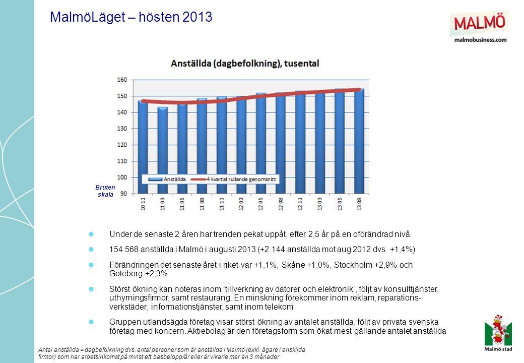  Under de senaste 2 åren har trenden pekat uppåt, efter 2,5 år på en oförändrad nivå  154 568 anställda i Malmö i augusti 2013 (+2 144 anställda mot aug 2012 dvs.
