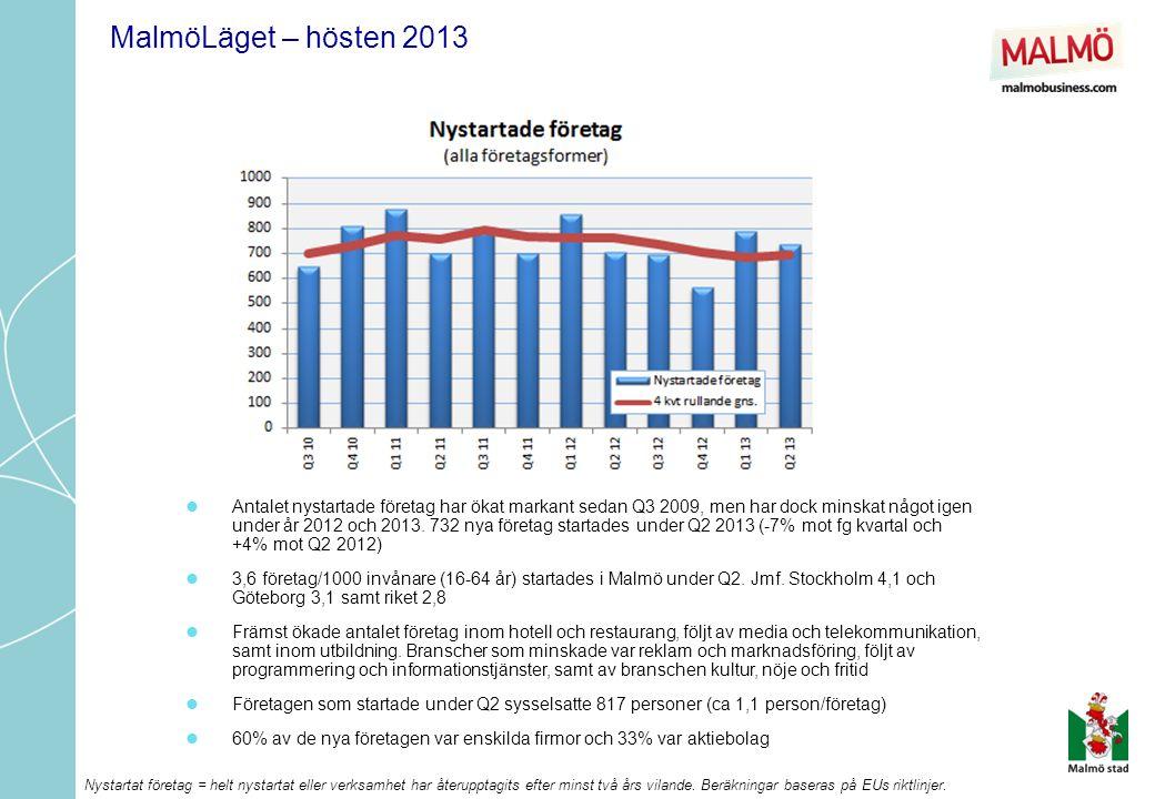  Antalet nystartade företag har ökat markant sedan Q3 2009, men har dock minskat något igen under år 2012 och 2013.