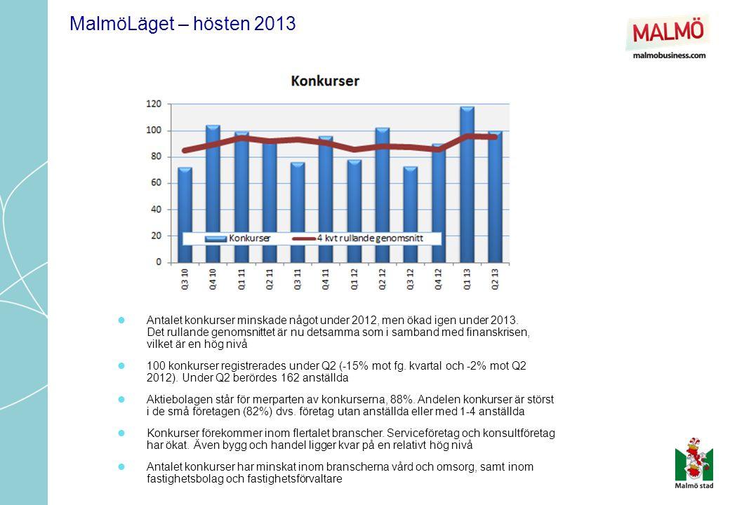  Antalet konkurser minskade något under 2012, men ökad igen under 2013.