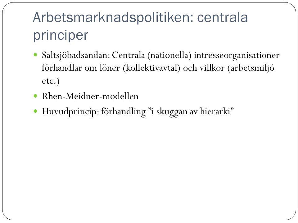 Arbetsmarknadspolitiken: centrala principer  Saltsjöbadsandan: Centrala (nationella) intresseorganisationer förhandlar om löner (kollektivavtal) och villkor (arbetsmiljö etc.)  Rhen-Meidner-modellen  Huvudprincip: förhandling i skuggan av hierarki