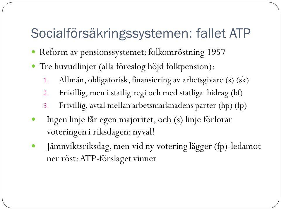 Socialförsäkringssystemen: fallet ATP  Reform av pensionssystemet: folkomröstning 1957  Tre huvudlinjer (alla föreslog höjd folkpension): 1.