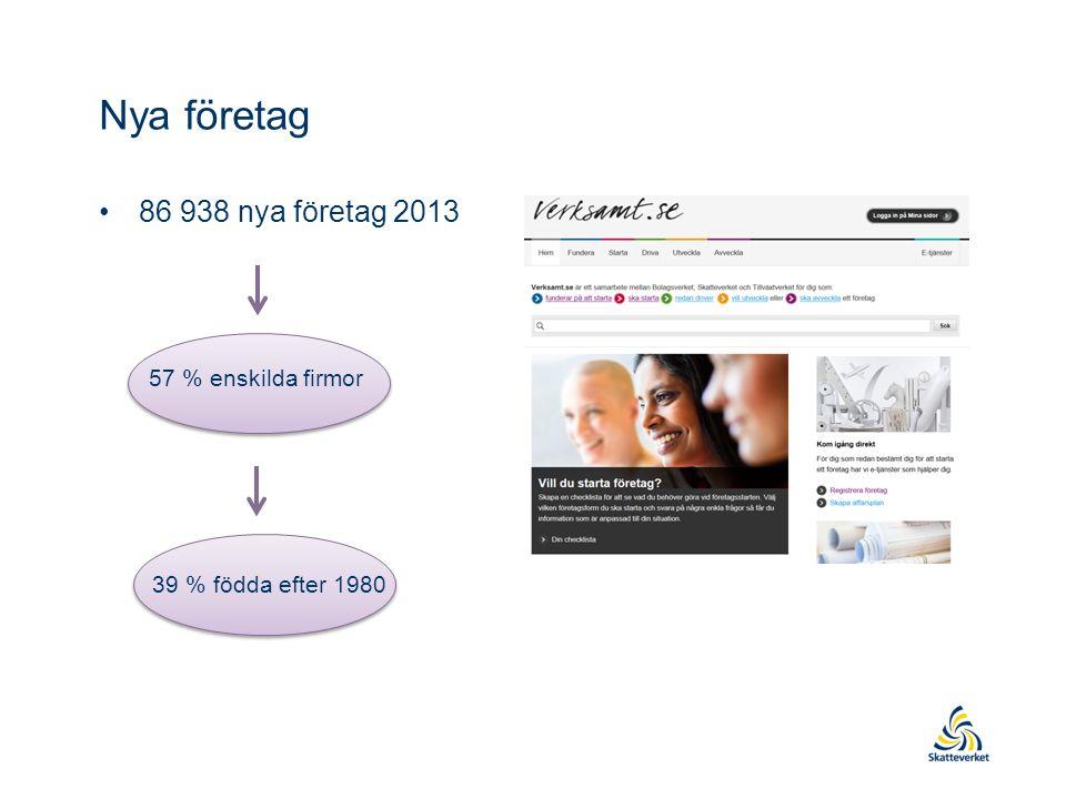 Nya företag •86 938 nya företag 2013 57 % enskilda firmor 39 % födda efter 1980