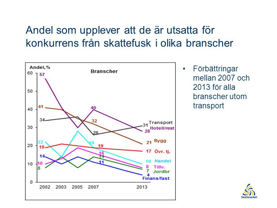 Andel som upplever att de är utsatta för konkurrens från skattefusk i olika branscher •Förbättringar mellan 2007 och 2013 för alla branscher utom transport