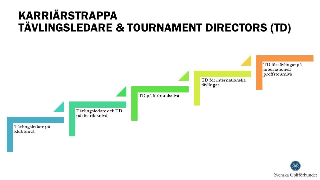 KARRIÄRSTRAPPA TÄVLINGSLEDARE & TOURNAMENT DIRECTORS (TD) Tävlingsledare på klubbnivå Tävlingsledare och TD på distriktsnivå TD på förbundsnivå TD för