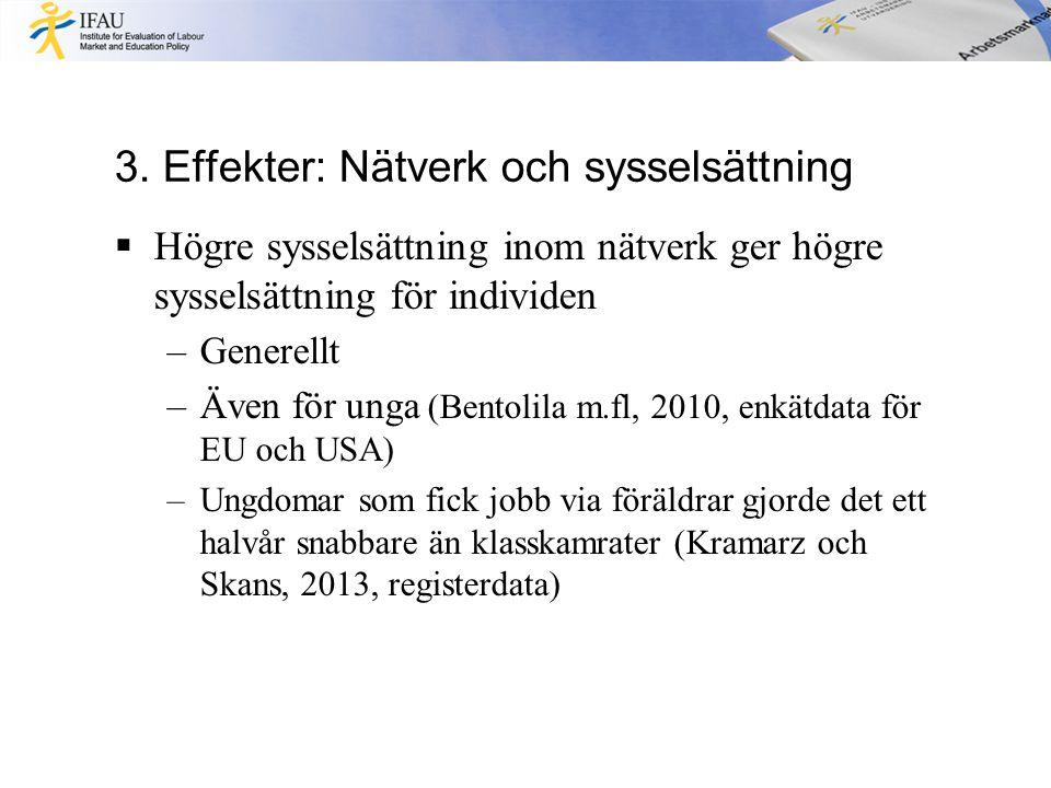 3. Effekter: Nätverk och sysselsättning  Högre sysselsättning inom nätverk ger högre sysselsättning för individen –Generellt –Även för unga (Bentolil