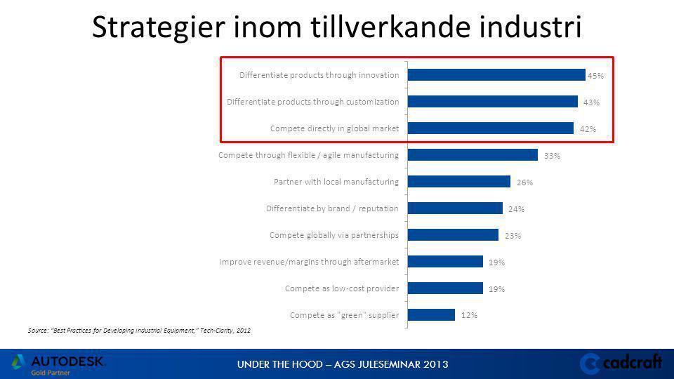 UNDER THE HOOD – AGS JULESEMINAR 2013 Source: Best Practices for Developing Industrial Equipment, Tech-Clarity, 2012 Initiativ för ökad konkurrensförmåga