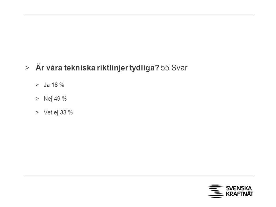 >Är våra tekniska riktlinjer tydliga 55 Svar >Ja 18 % >Nej 49 % >Vet ej 33 %