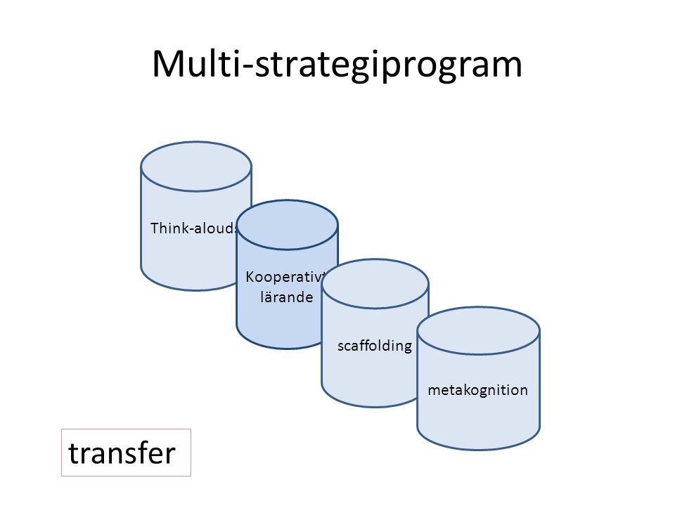 Multi-strategiprogram Think-alouds Kooperativt lärande scaffolding metakognition transfer
