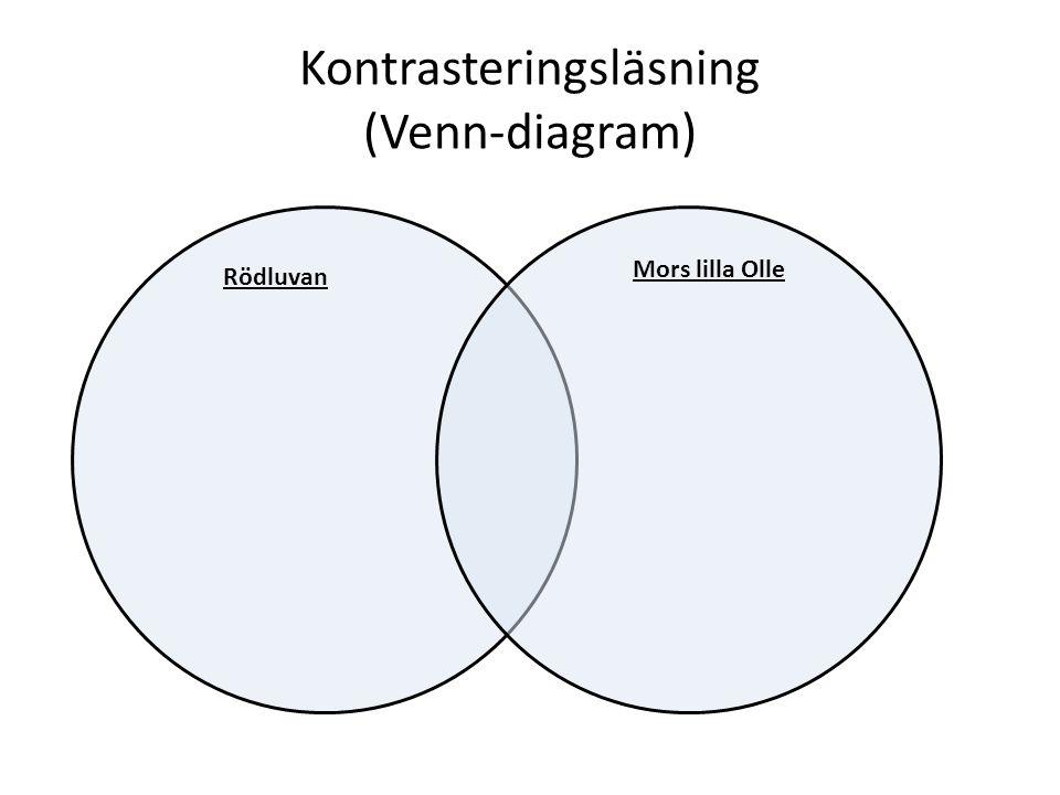 Kontrasteringsläsning (Venn-diagram) Rödluvan Mors lilla Olle