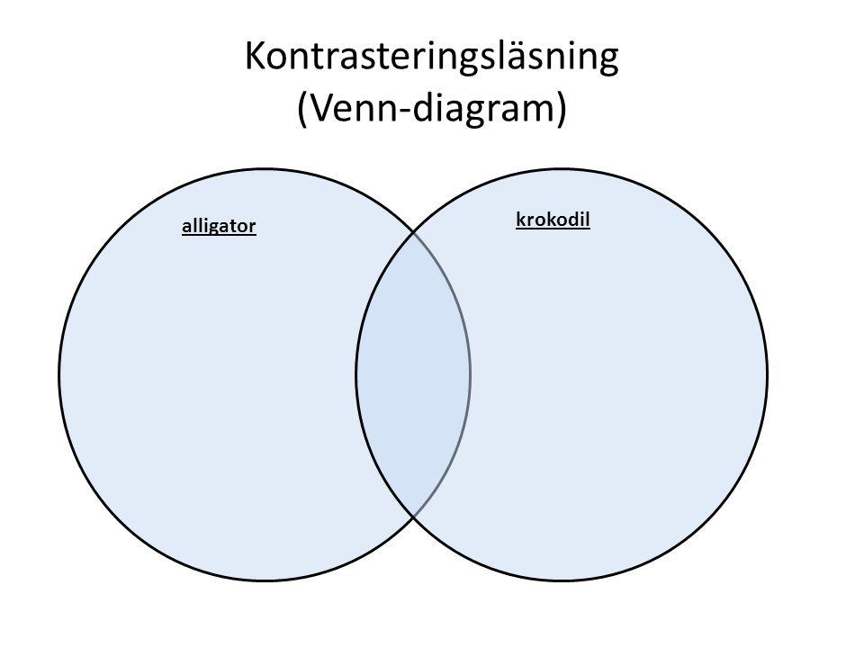 Kontrasteringsläsning (Venn-diagram) alligator krokodil