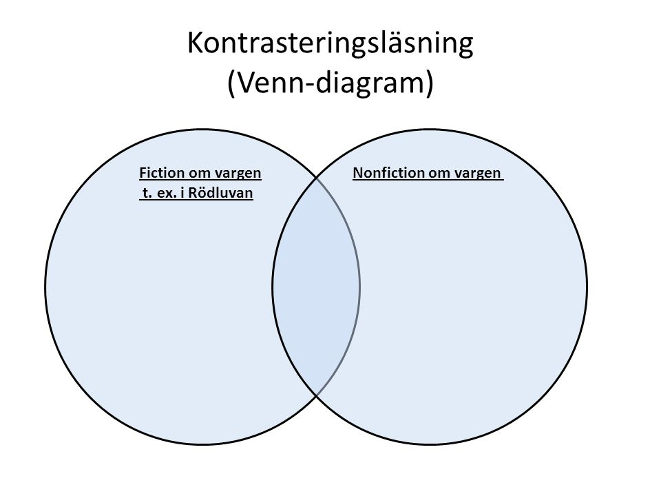 Kontrasteringsläsning (Venn-diagram) Fiction om vargen t. ex. i Rödluvan Nonfiction om vargen