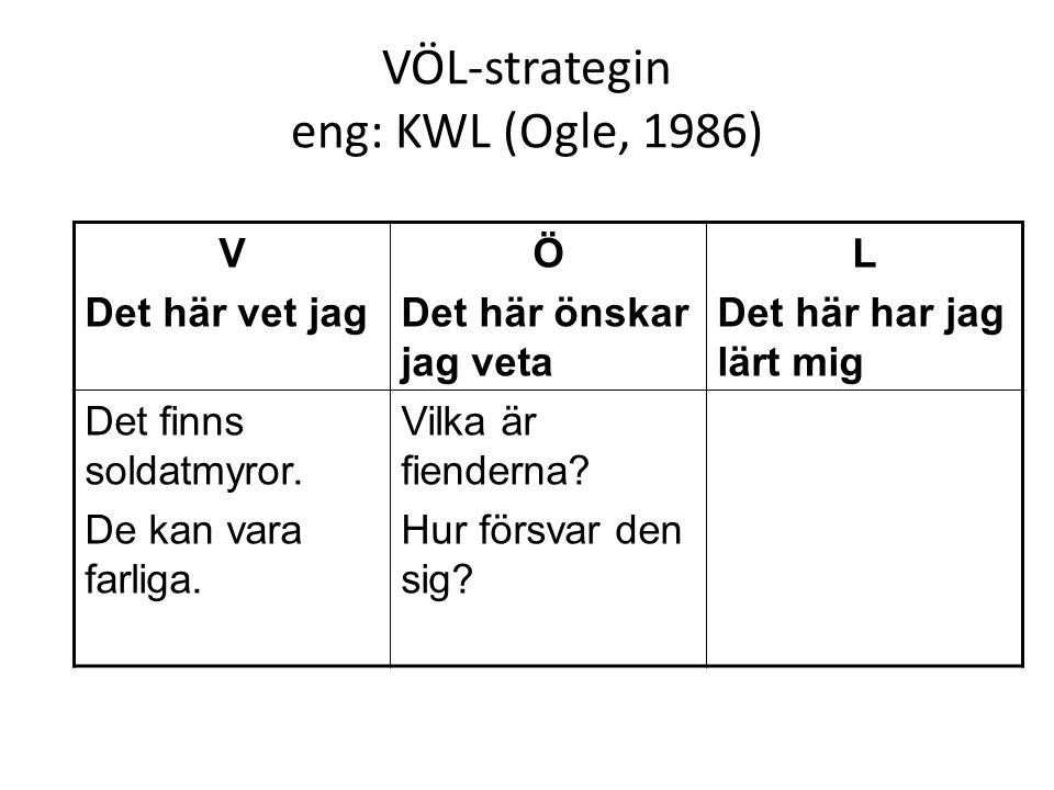 VÖL-strategin eng: KWL (Ogle, 1986) V Det här vet jag Ö Det här önskar jag veta L Det här har jag lärt mig Det finns soldatmyror. De kan vara farliga.