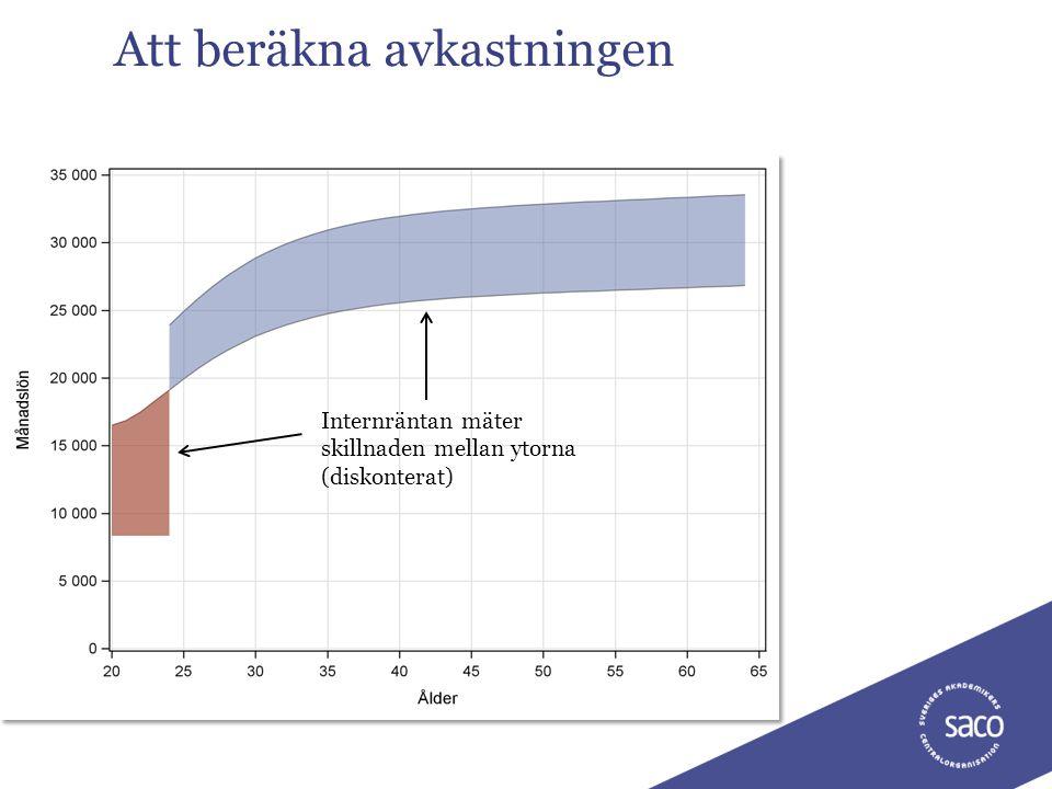 10Lönsamma studier?, Thomas Ljunglöf, 111018 Att beräkna avkastningen Internräntan mäter skillnaden mellan ytorna (diskonterat)