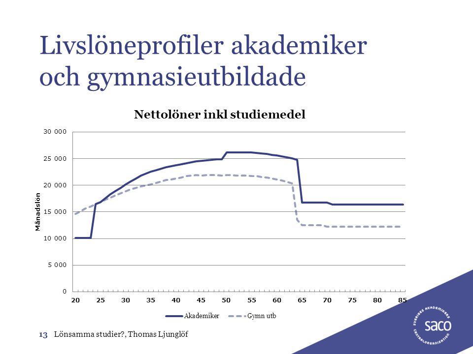 Livslöneprofiler akademiker och gymnasieutbildade 13Lönsamma studier?, Thomas Ljunglöf