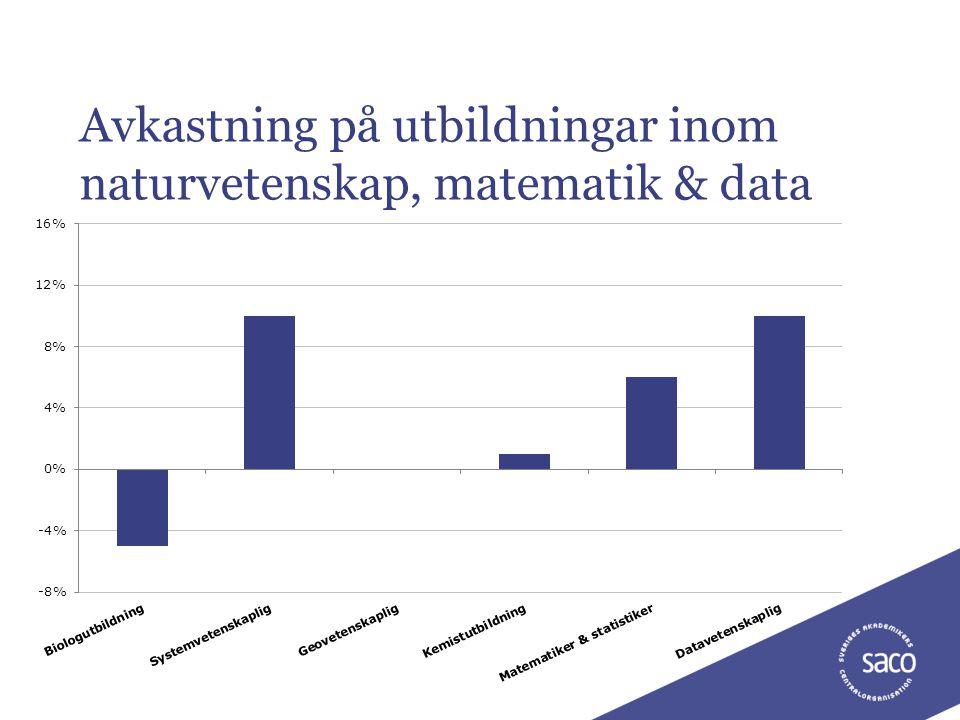 Avkastning på utbildningar inom naturvetenskap, matematik & data