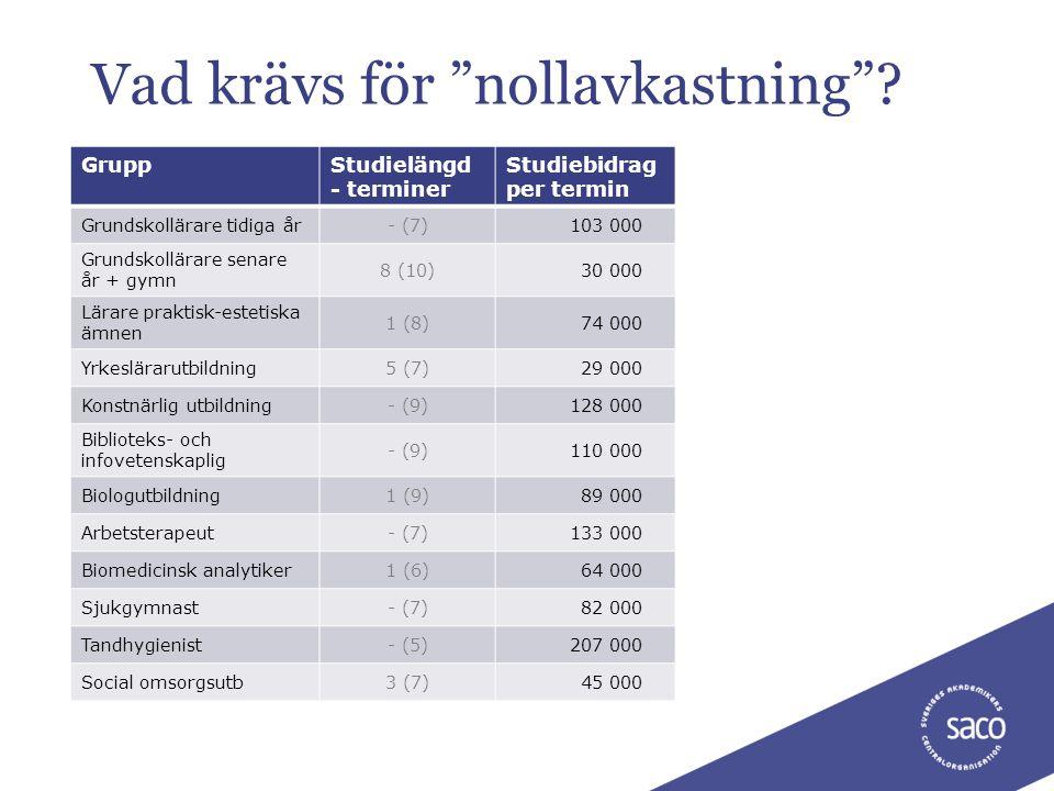 """Vad krävs för """"nollavkastning""""? GruppStudielängd - terminer Studiebidrag per termin Grundskollärare tidiga år- (7)103 000 Grundskollärare senare år +"""