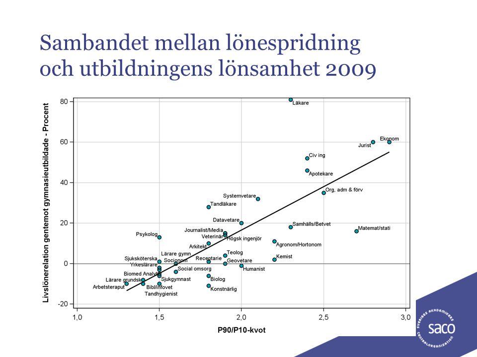 Sambandet mellan lönespridning och utbildningens lönsamhet 2009 25