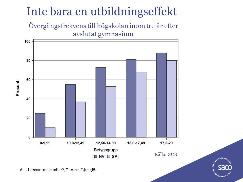 6Lönsamma studier?, Thomas Ljunglöf Inte bara en utbildningseffekt Övergångsfrekvens till högskolan inom tre år efter avslutat gymnasium Källa: SCB