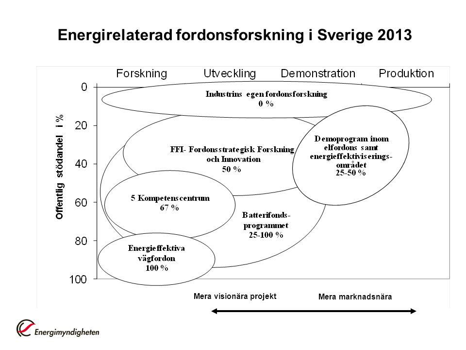 Energimyndighetens program inom transportområdet FFI Energi o Miljö 125-175 Mkr/år 4 utlysningar/år Nästa stängningsdatum 2013-05-28 Demonstrationsprogrammet för elfordon 40 Mkr/år (totalt 200 Mkr) Ca 2 utlysningar/år 2010-2015(2017) Nästa stängningsdatum 2013-05-31 Energieffektiva vägfordon 20 Mkr/år (totalt 80 Mkr) 1-2 utlysningar i början av programperioden 2009-2013 Beslut om ny programperiod ej beslutad 5 Kompetenscentra KCK, CERC, KCFP, KCGEX, SHC 7-10 Mkr/år 10 åriga satsningar Projekt initieras av parterna Batterifondsprogrammet Ca 40 Mkr/år (totalt 205 Mkr) 2013-2017 Nästa stängningsdatum 2013-05-06 Energieffektiva transporter Ca 20 Mkr/år (totalt ca 80 Mkr) 2010-2013 Beslut om ny programperiod ej beslutad