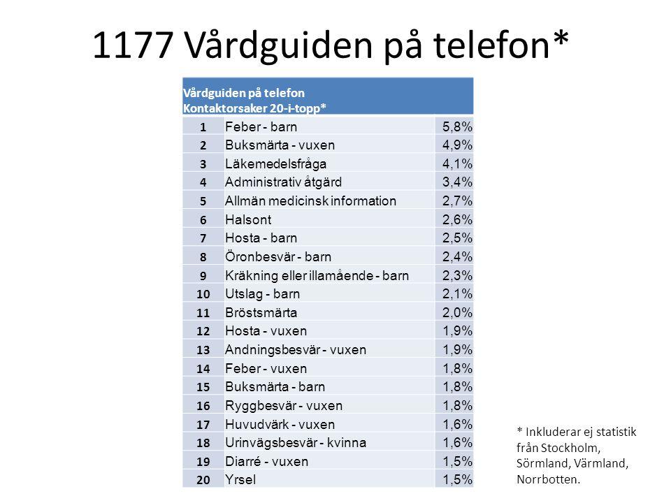 * Inkluderar ej statistik från Stockholm, Sörmland, Värmland, Norrbotten. Vårdguiden på telefon Kontaktorsaker 20-i-topp* 1 Feber - barn5,8% 2 Buksmär