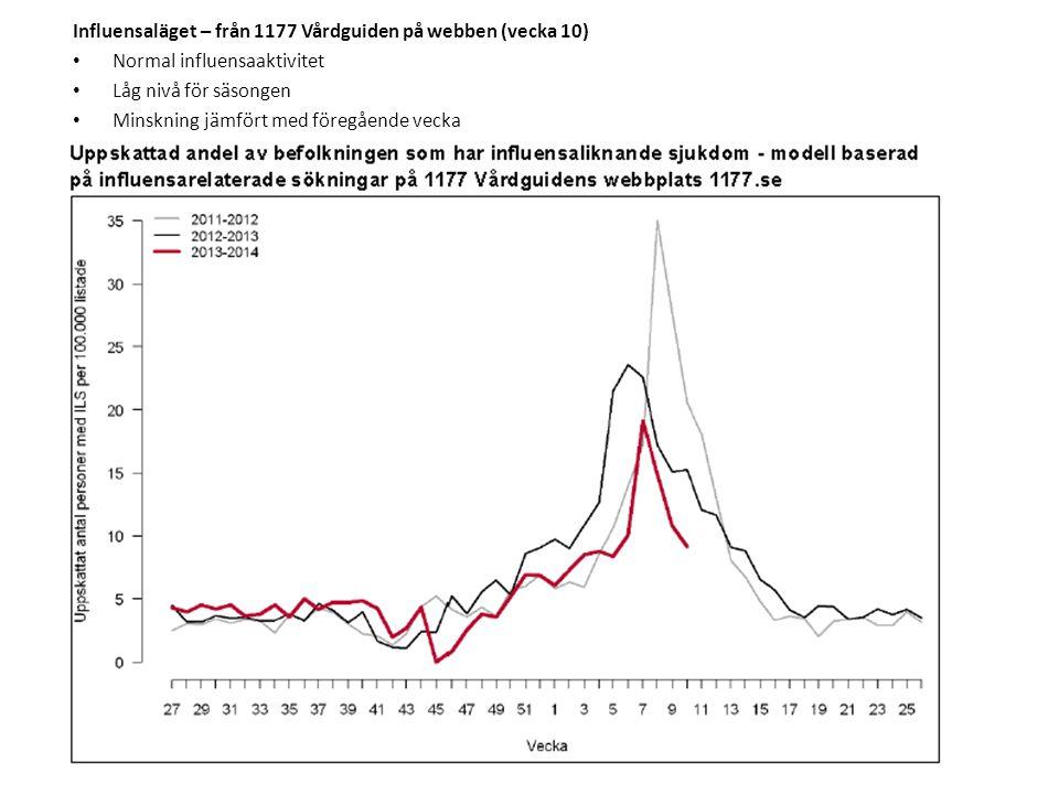 Influensaläget – från 1177 Vårdguiden på webben (vecka 10) • Normal influensaaktivitet • Låg nivå för säsongen • Minskning jämfört med föregående veck
