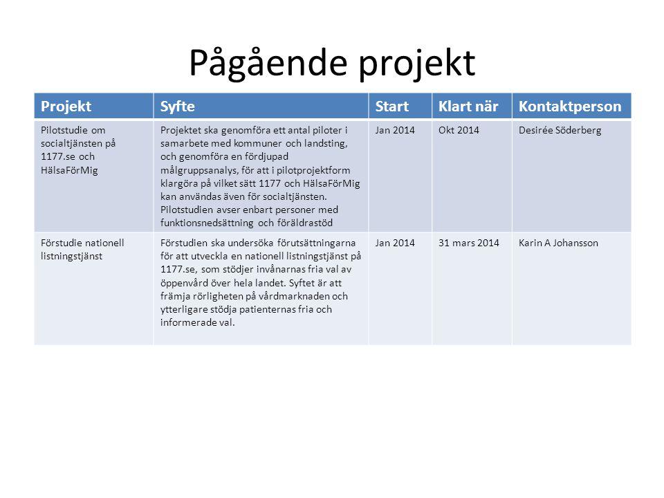 Pågående projekt ProjektSyfteStartKlart närKontaktperson Pilotstudie om socialtjänsten på 1177.se och HälsaFörMig Projektet ska genomföra ett antal pi