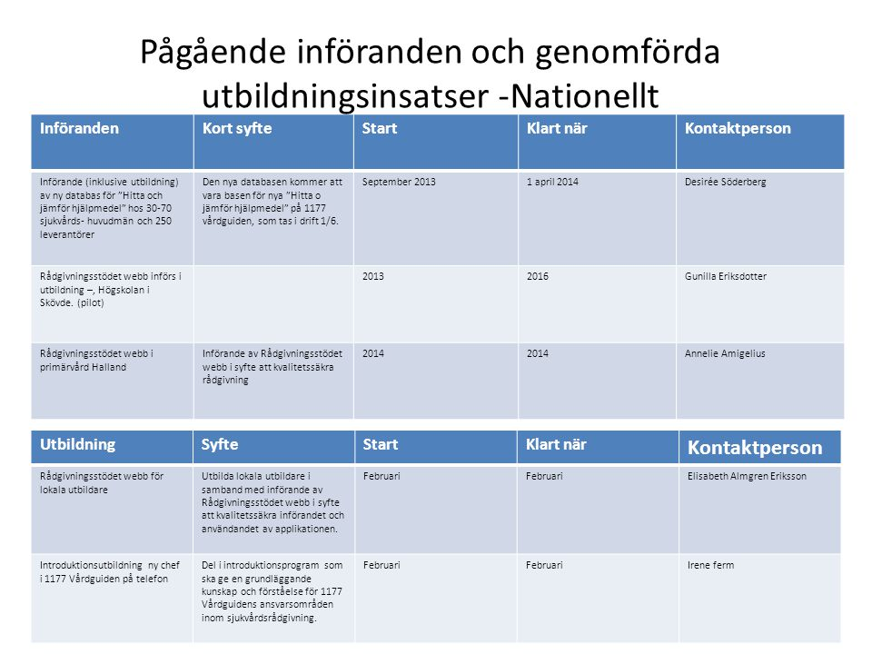 """InförandenKort syfteStartKlart närKontaktperson Införande (inklusive utbildning) av ny databas för """"Hitta och jämför hjälpmedel"""" hos 30-70 sjukvårds-"""