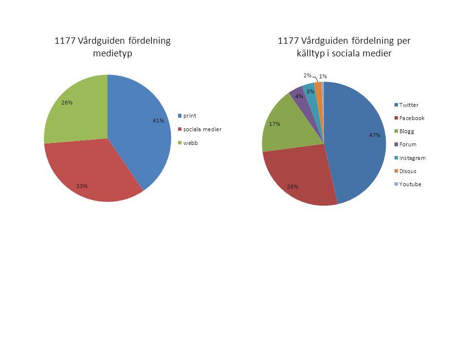1177 Vårdguiden fördelning medietyp 1177 Vårdguiden fördelning per källtyp i sociala medier