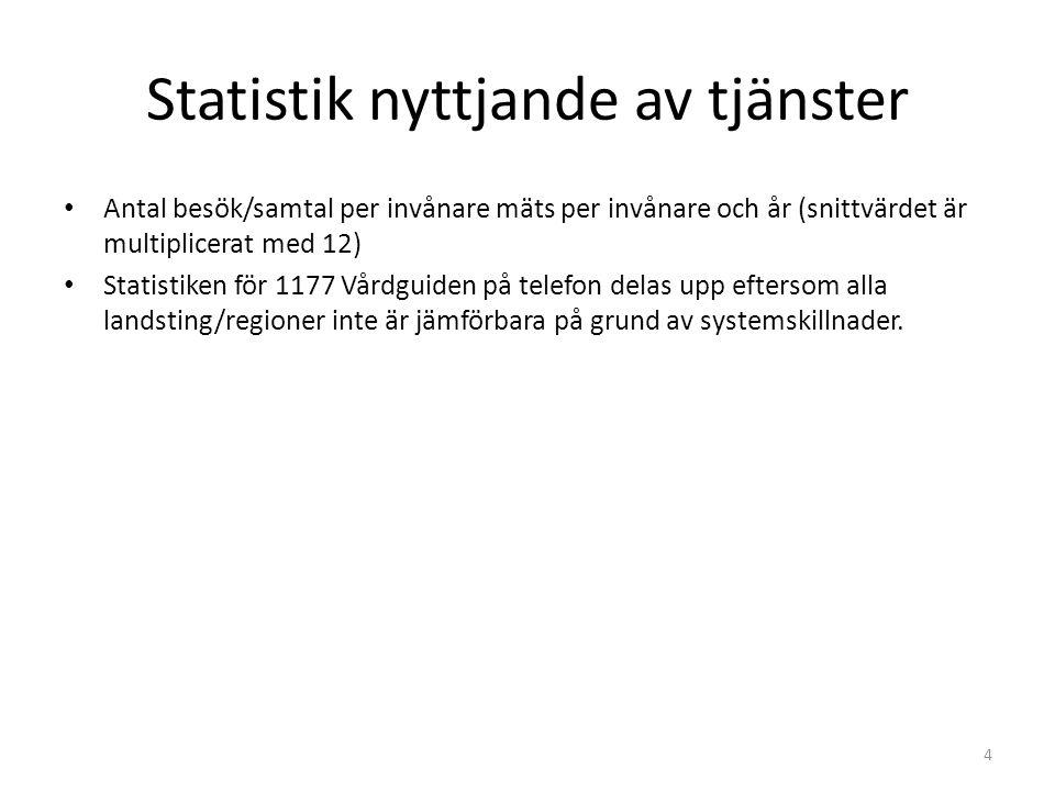 Statistik nyttjande av tjänster • Antal besök/samtal per invånare mäts per invånare och år (snittvärdet är multiplicerat med 12) • Statistiken för 117